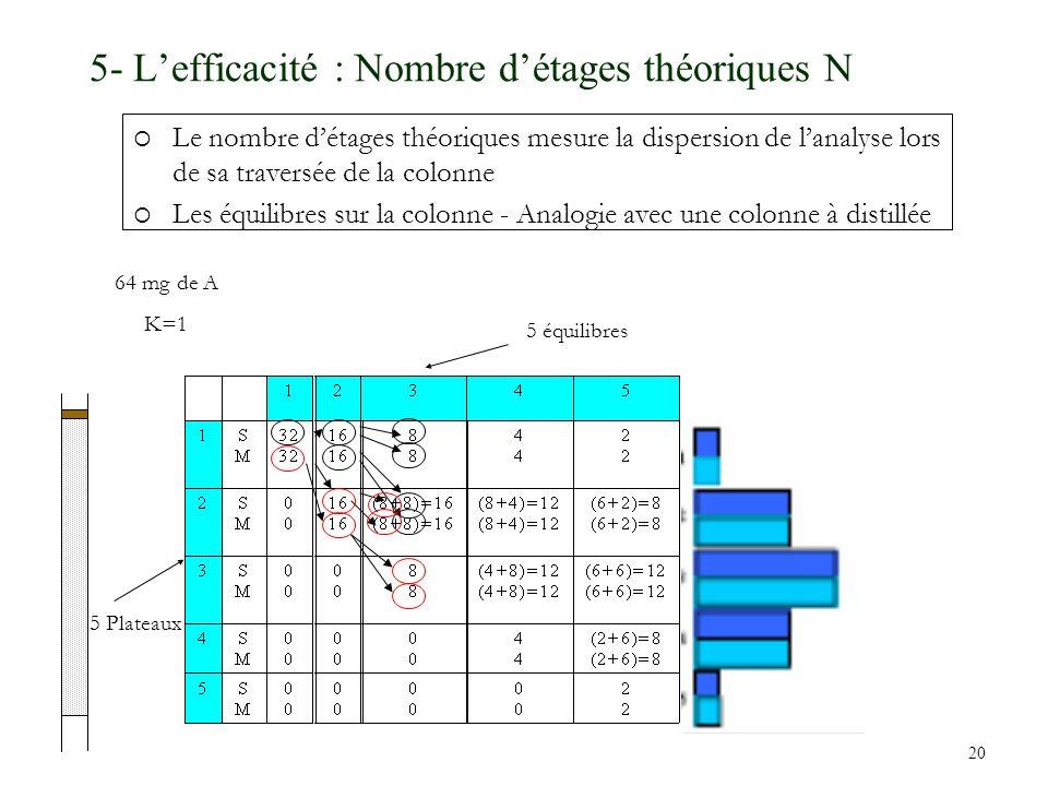 20 5- Lefficacité : Nombre détages théoriques N Le nombre détages théoriques mesure la dispersion de lanalyse lors de sa traversée de la colonne Les é