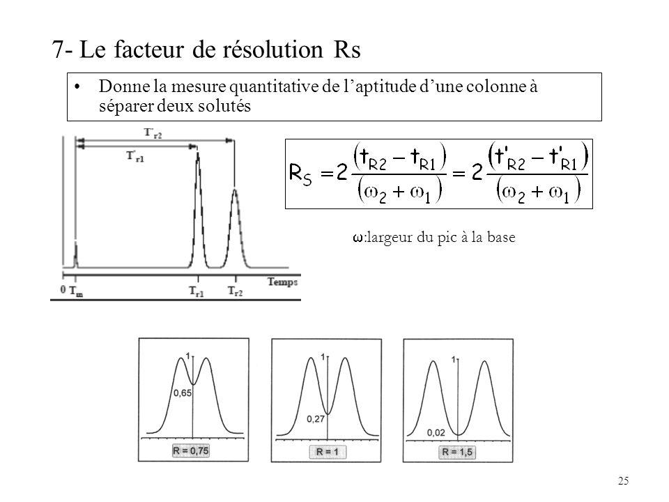 25 7- Le facteur de résolution Rs Donne la mesure quantitative de laptitude dune colonne à séparer deux solutés :largeur du pic à la base