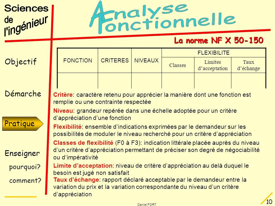 Objectif Démarche Pratique Enseigner pourquoi? comment? Daniel FORT 10 Pratique La norme NF X 50-150 FONCTIONCRITERESNIVEAUX FLEXIBILITE Classes Limit