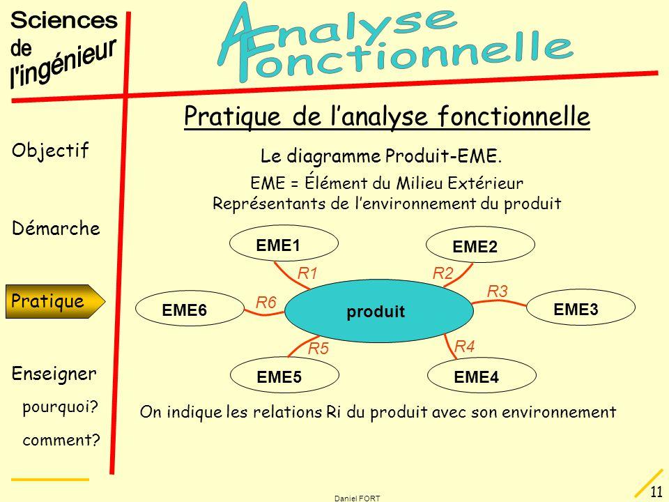 Objectif Démarche Pratique Enseigner pourquoi? comment? Daniel FORT 11 produit EME1 EME2 EME5 EME4 EME6 EME3 R3 R2R1 R6 R4 R5 Pratique Pratique de lan