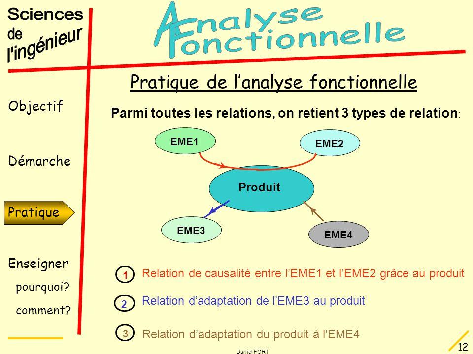Objectif Démarche Pratique Enseigner pourquoi? comment? Daniel FORT 12 Produit EME1 EME2 EME4 EME3 Parmi toutes les relations, on retient 3 types de r