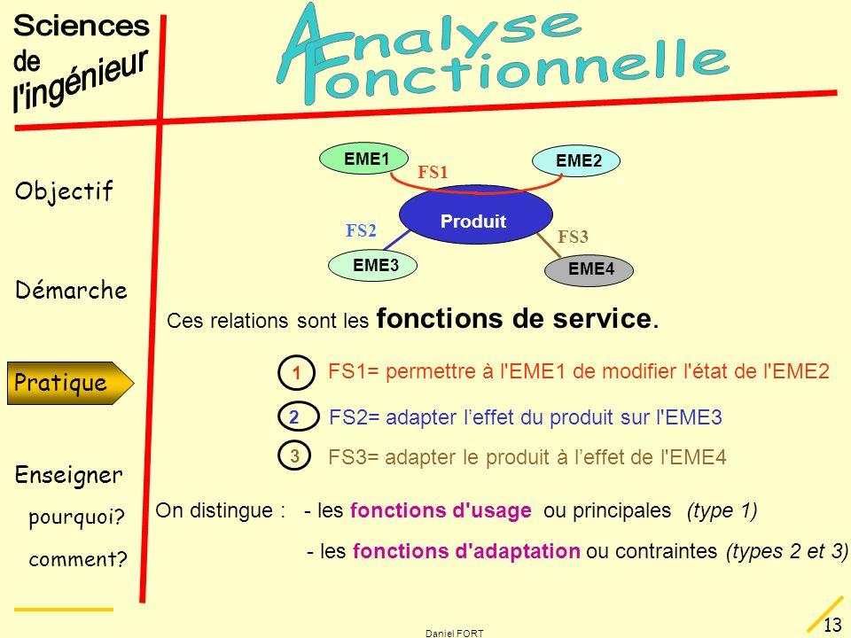 Objectif Démarche Pratique Enseigner pourquoi? comment? Daniel FORT 13 FS2= adapter leffet du produit sur l'EME3 2 FS2 FS3 FS3= adapter le produit à l