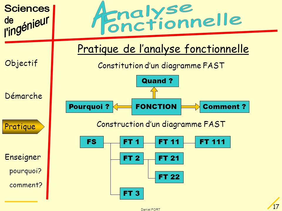 Objectif Démarche Pratique Enseigner pourquoi? comment? Daniel FORT 17 Pratique Pratique de lanalyse fonctionnelle Constitution dun diagramme FAST Qua