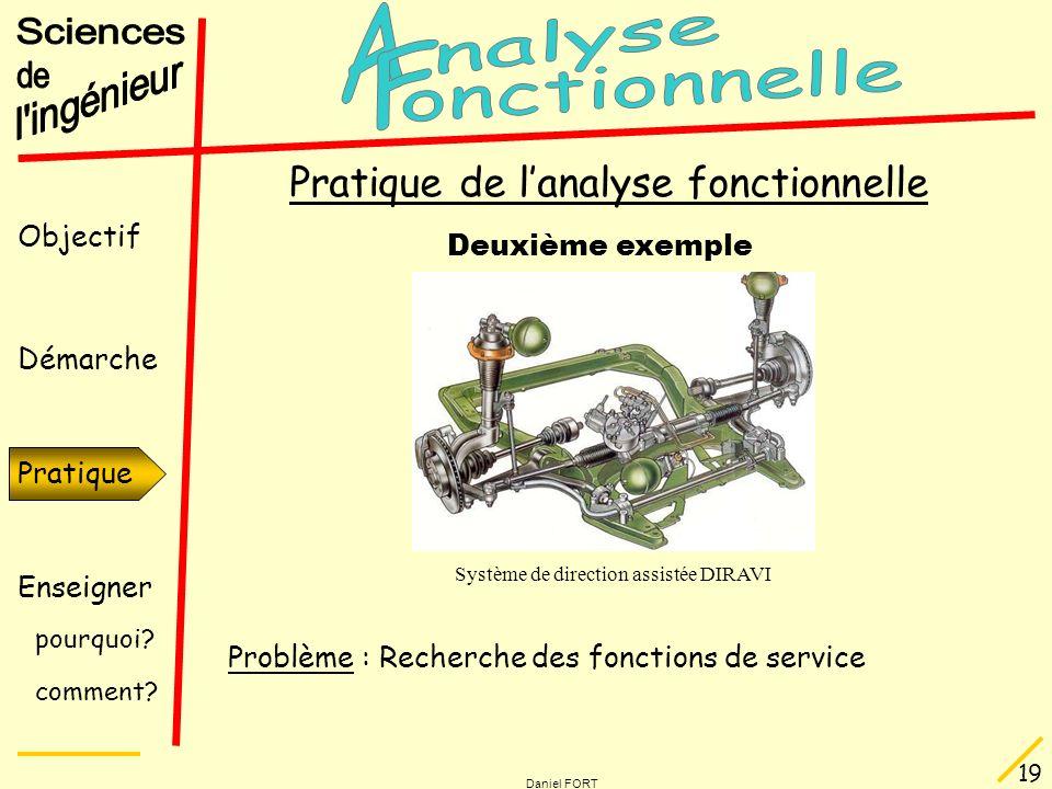 Objectif Démarche Pratique Enseigner pourquoi? comment? Daniel FORT 19 Pratique Pratique de lanalyse fonctionnelle Deuxième exemple Problème : Recherc