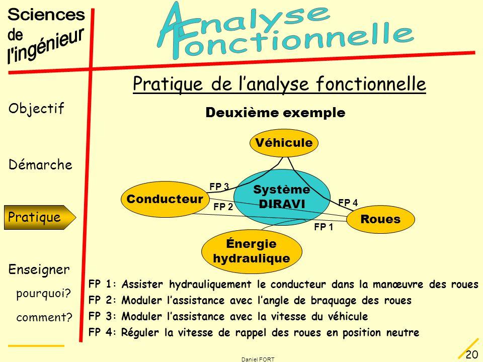 Objectif Démarche Pratique Enseigner pourquoi? comment? Daniel FORT 20 Pratique Pratique de lanalyse fonctionnelle Deuxième exemple Système DIRAVI FP