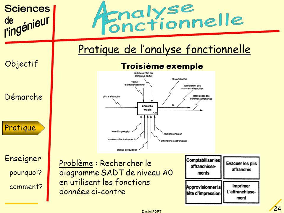 Objectif Démarche Pratique Enseigner pourquoi? comment? Daniel FORT 24 Pratique Pratique de lanalyse fonctionnelle Troisième exemple Problème : Recher