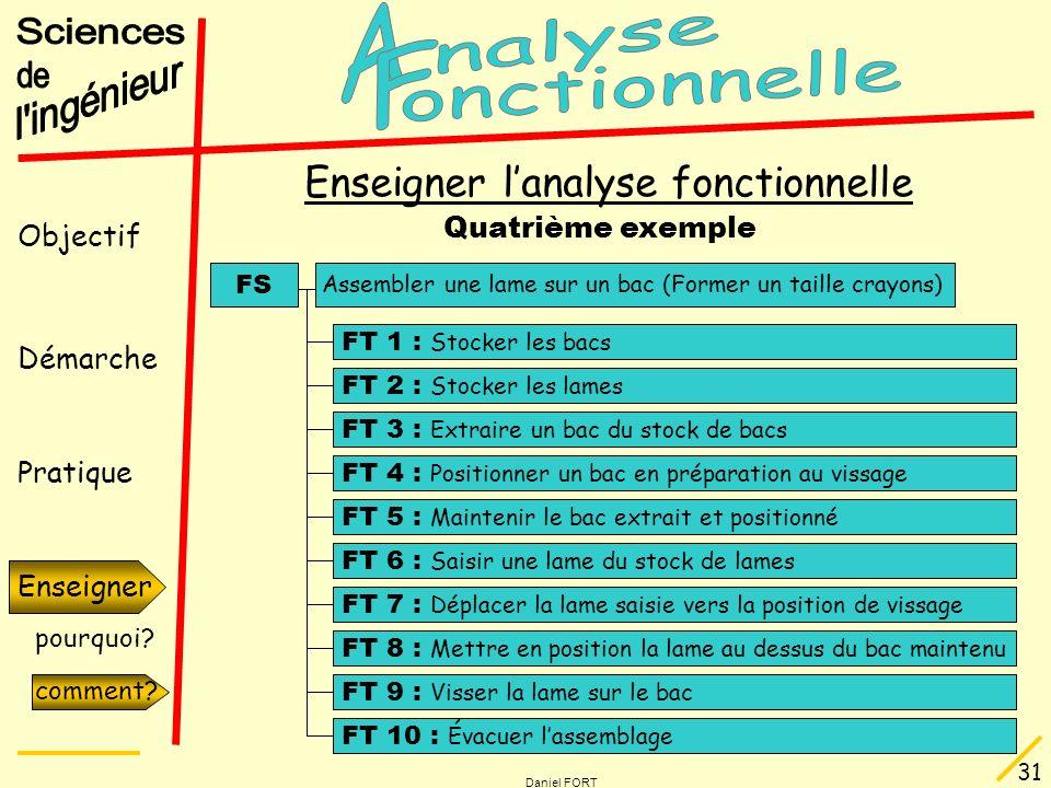 Objectif Démarche Pratique Enseigner pourquoi? comment? Daniel FORT 31 Enseigner comment? Enseigner lanalyse fonctionnelle Quatrième exemple FS FT 1 :