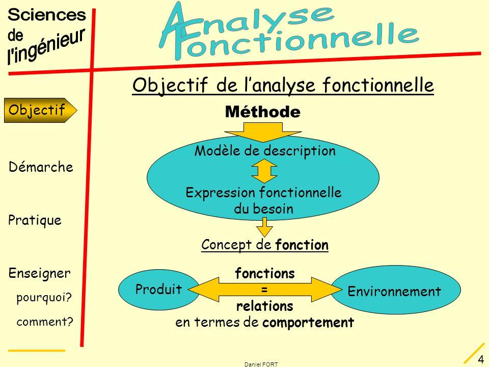 Démarche Pratique Enseigner pourquoi? comment? Daniel FORT 4 Objectif de lanalyse fonctionnelle Méthode Modèle de description Expression fonctionnelle