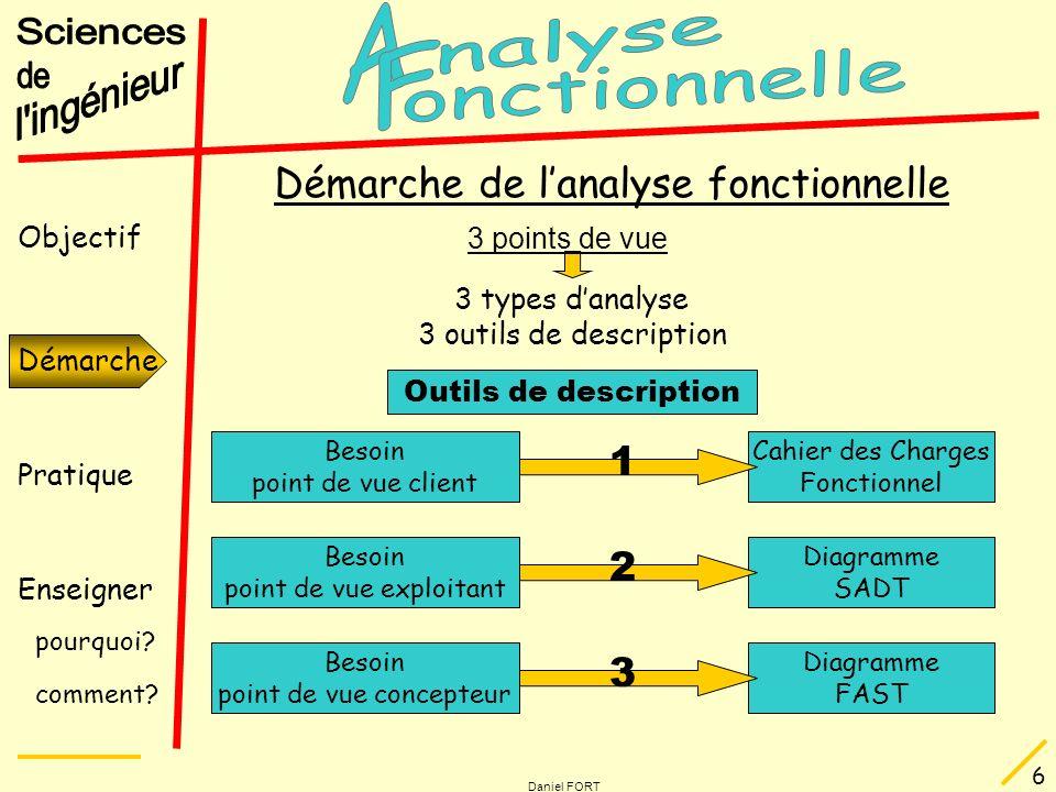 Objectif Démarche Pratique Enseigner pourquoi? comment? Daniel FORT 6 Démarche de lanalyse fonctionnelle Démarche 3 points de vue 3 types danalyse 3 o