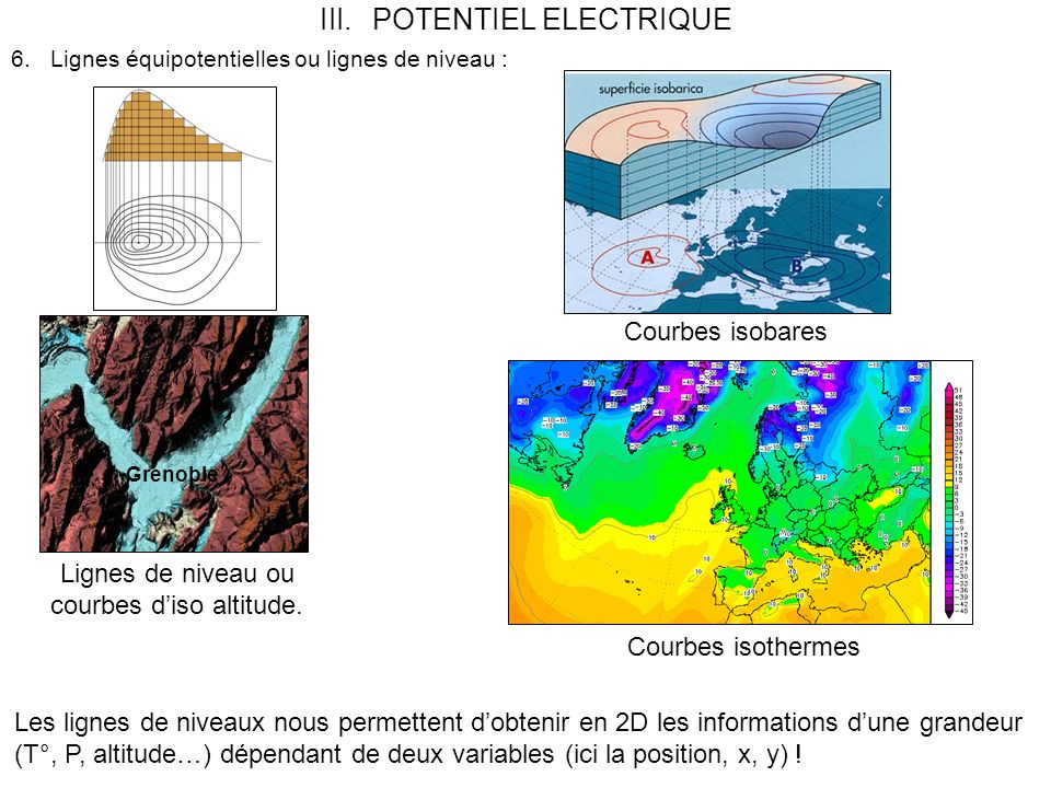 Courbes isobares Courbes isothermes Grenoble Lignes de niveau ou courbes diso altitude.
