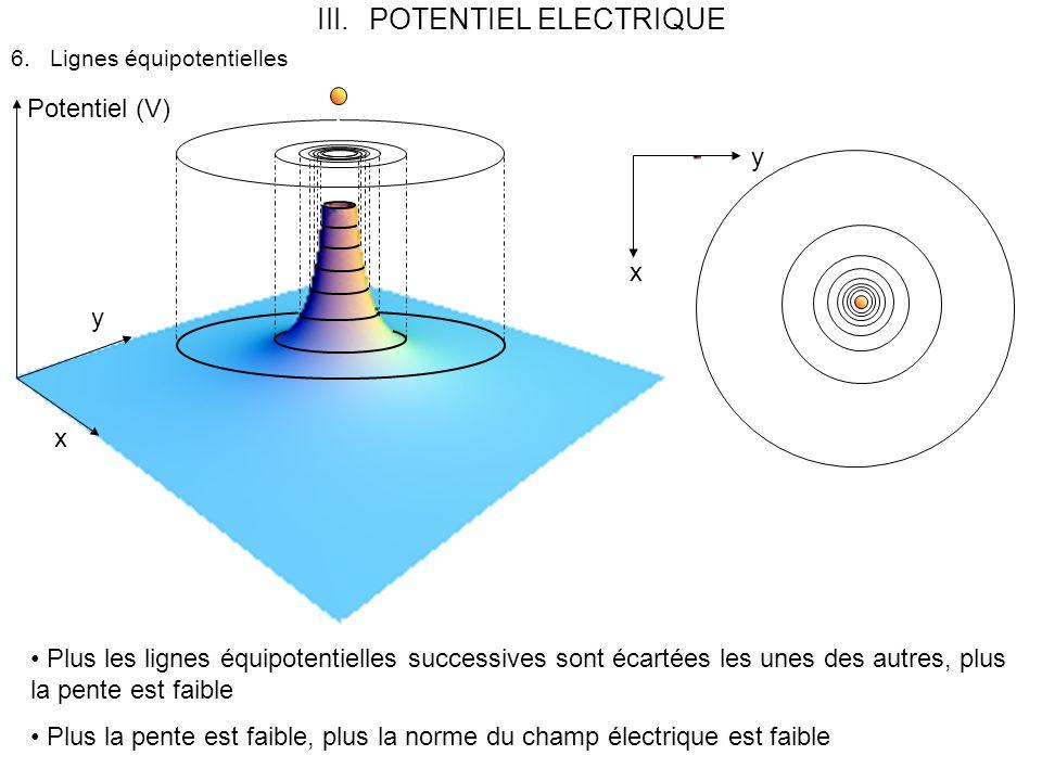 III.POTENTIEL ELECTRIQUE 6.Lignes équipotentielles x y Potentiel (V) x y Plus les lignes équipotentielles successives sont écartées les unes des autres, plus la pente est faible Plus la pente est faible, plus la norme du champ électrique est faible
