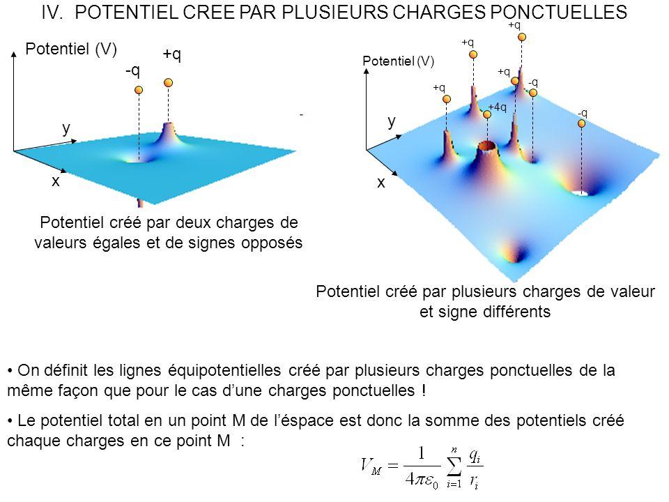 IV.POTENTIEL CREE PAR PLUSIEURS CHARGES PONCTUELLES +q -q +4q x y Potentiel (V) Potentiel créé par plusieurs charges de valeur et signe différents Potentiel créé par deux charges de valeurs égales et de signes opposés x y Potentiel (V) +q -q On définit les lignes équipotentielles créé par plusieurs charges ponctuelles de la même façon que pour le cas dune charges ponctuelles .