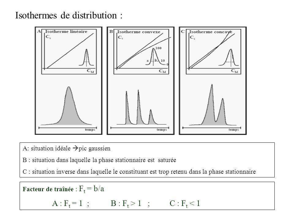 Isothermes de distribution : A: situation idéale pic gaussien B : situation dans laquelle la phase stationnaire est saturée C : situation inverse dans