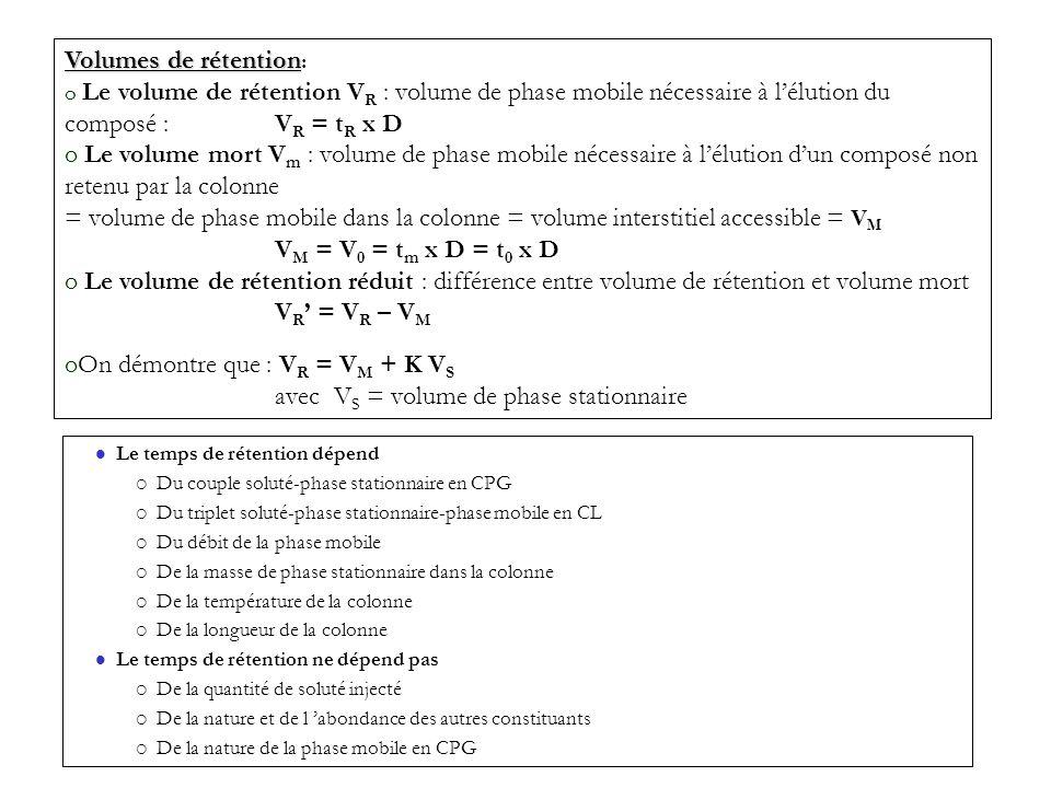 Volumes de rétention Volumes de rétention : o Le volume de rétention V R : volume de phase mobile nécessaire à lélution du composé : V R = t R x D o L