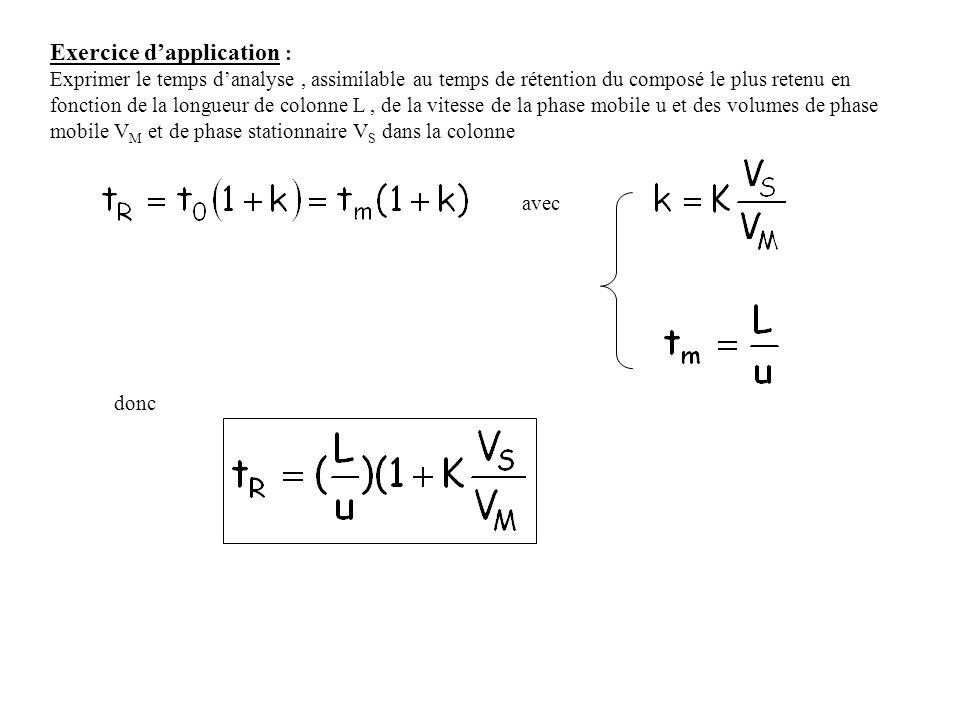 Exercice dapplication : Exprimer le temps danalyse, assimilable au temps de rétention du composé le plus retenu en fonction de la longueur de colonne