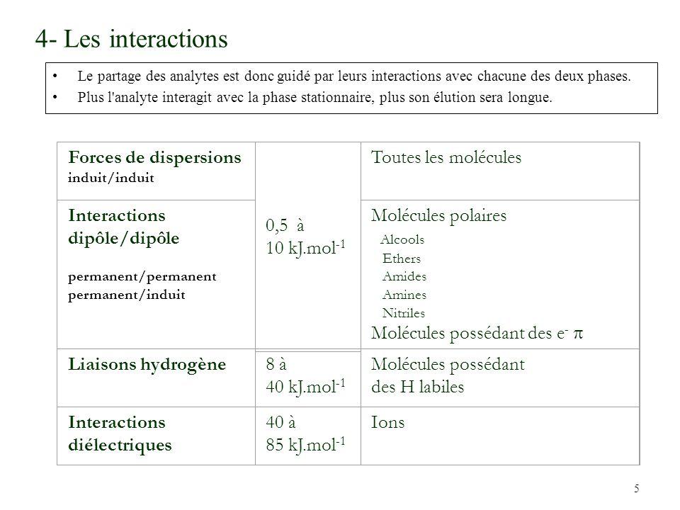 5 4- Les interactions Le partage des analytes est donc guidé par leurs interactions avec chacune des deux phases. Plus l'analyte interagit avec la pha