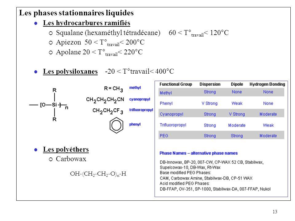 13 Les phases stationnaires liquides Les hydrocarbures ramifiés Squalane (hexaméthyl tétradécane) 60 < T° travail < 120°C Apiezon 50 < T° travail < 20