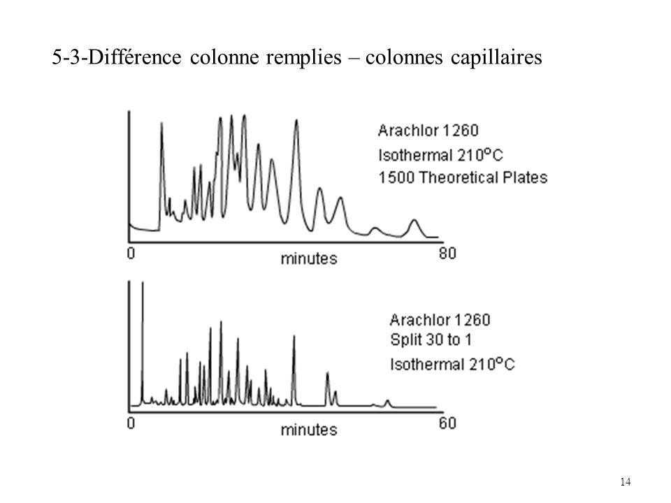 14 5-3-Différence colonne remplies – colonnes capillaires