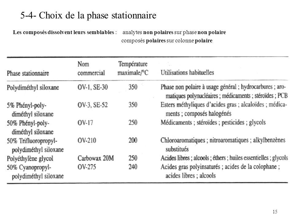 15 5-4- Choix de la phase stationnaire Les composés dissolvent leurs semblables : analytes non polaires sur phase non polaire composés polaires sur co