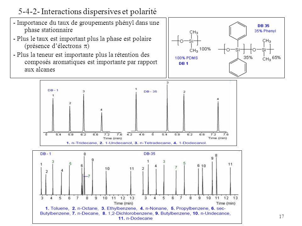 17 5-4-2- Interactions dispersives et polarité - Importance du taux de groupements phényl dans une phase stationnaire - Plus le taux est important plu
