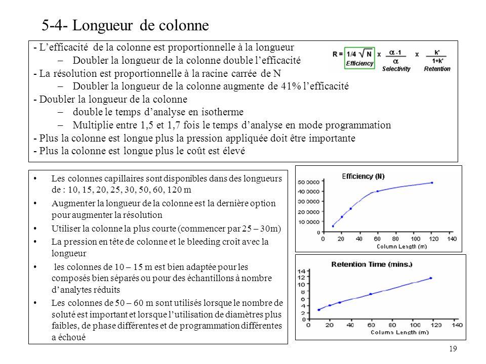 19 5-4- Longueur de colonne - Lefficacité de la colonne est proportionnelle à la longueur –Doubler la longueur de la colonne double lefficacité - La r
