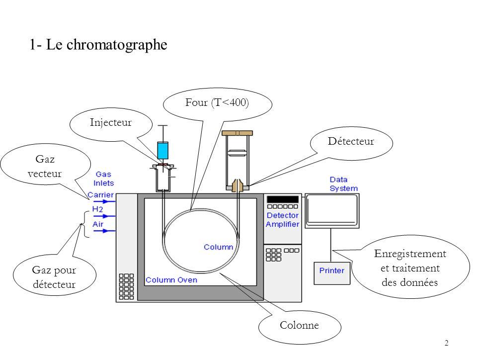 2 1- Le chromatographe Injecteur Gaz vecteur Gaz pour détecteur Four (T<400) Détecteur Enregistrement et traitement des données Colonne