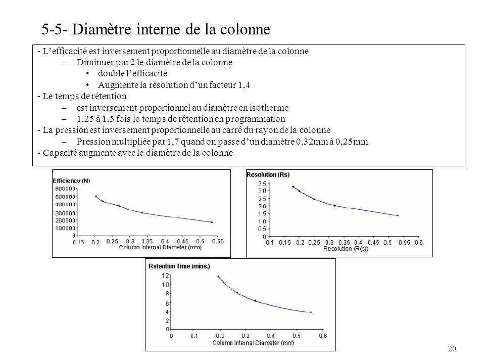 20 5-5- Diamètre interne de la colonne - Lefficacité est inversement proportionnelle au diamètre de la colonne –Diminuer par 2 le diamètre de la colon