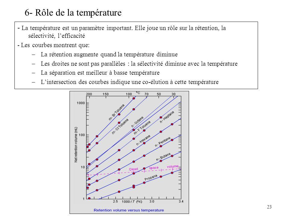 23 6- Rôle de la température - La température est un paramètre important. Elle joue un rôle sur la rétention, la sélectivité, lefficacité - Les courbe