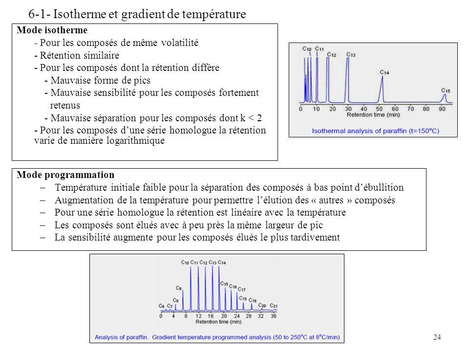 24 Mode programmation –Température initiale faible pour la séparation des composés à bas point débullition –Augmentation de la température pour permet