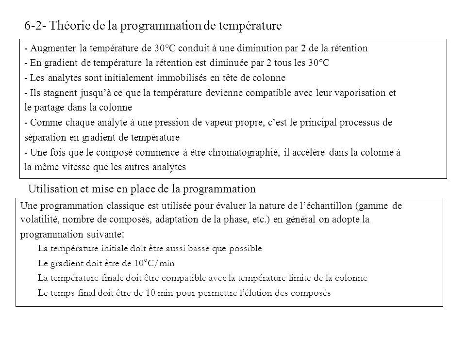 6-2- Théorie de la programmation de température - Augmenter la température de 30°C conduit à une diminution par 2 de la rétention - En gradient de tem