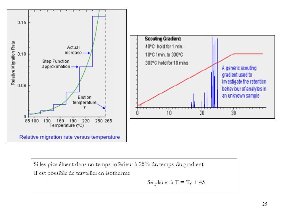 26 Si les pics éluent dans un temps inférieur à 25% du temps du gradient Il est possible de travailler en isotherme Se placer à T = T f + 45