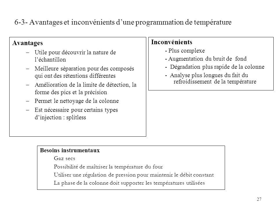 27 6-3- Avantages et inconvénients dune programmation de température Avantages –Utile pour découvrir la nature de léchantillon –Meilleure séparation p
