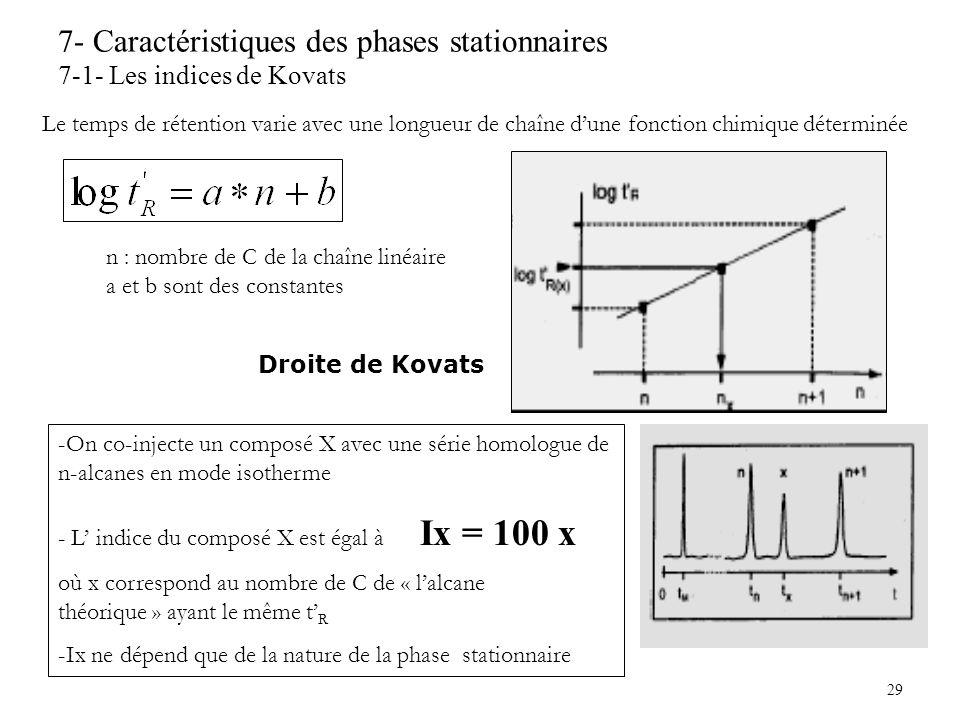 29 7- Caractéristiques des phases stationnaires 7-1- Les indices de Kovats Le temps de rétention varie avec une longueur de chaîne dune fonction chimi