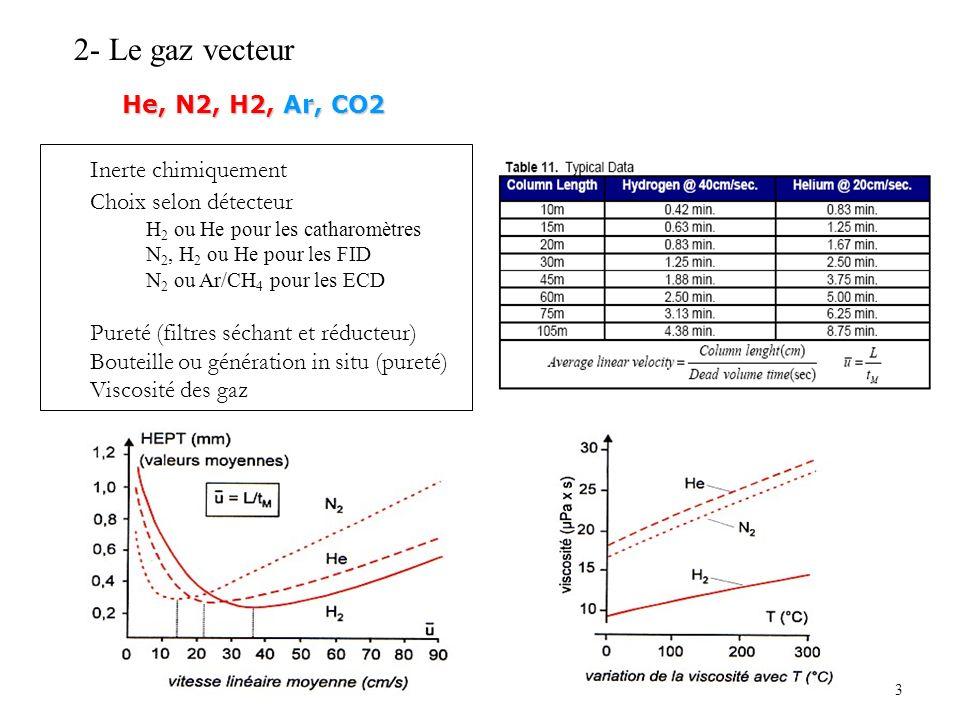 3 2- Le gaz vecteur Inerte chimiquement Choix selon détecteur H 2 ou He pour les catharomètres N 2, H 2 ou He pour les FID N 2 ou Ar/CH 4 pour les ECD