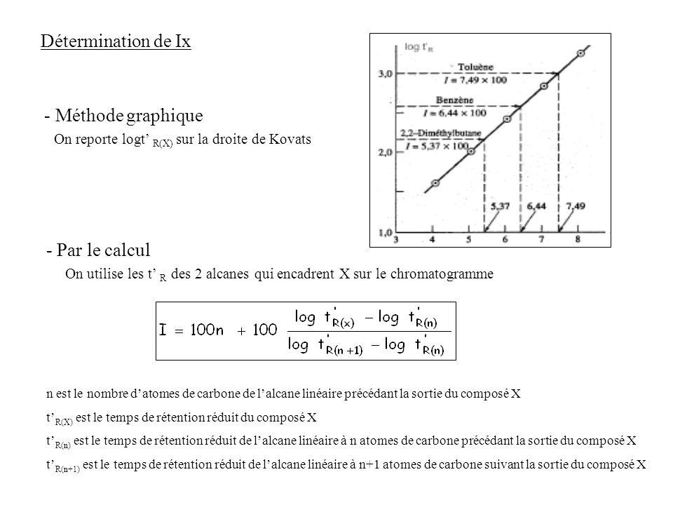 n est le nombre datomes de carbone de lalcane linéaire précédant la sortie du composé X t R(X) est le temps de rétention réduit du composé X t R(n) es