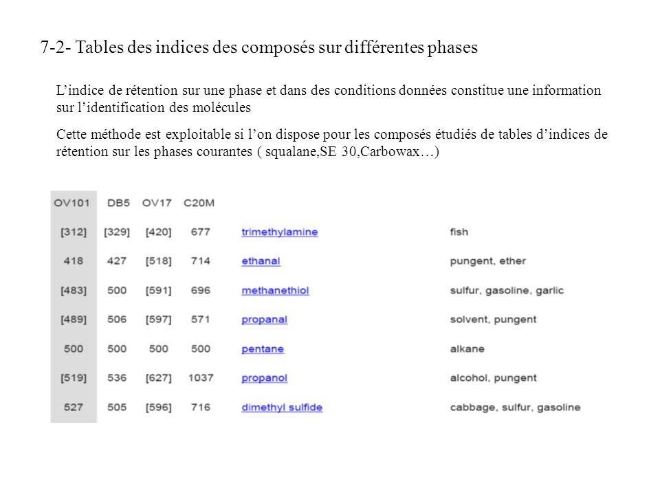 7-2- Tables des indices des composés sur différentes phases Lindice de rétention sur une phase et dans des conditions données constitue une informatio