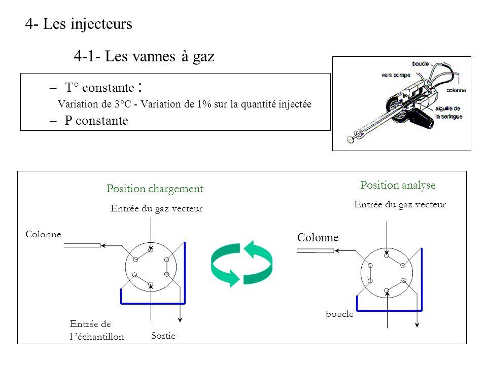 4- Les injecteurs 4-1- Les vannes à gaz –T° constante : Variation de 3°C - Variation de 1% sur la quantité injectée –P constante Entrée du gaz vecteur