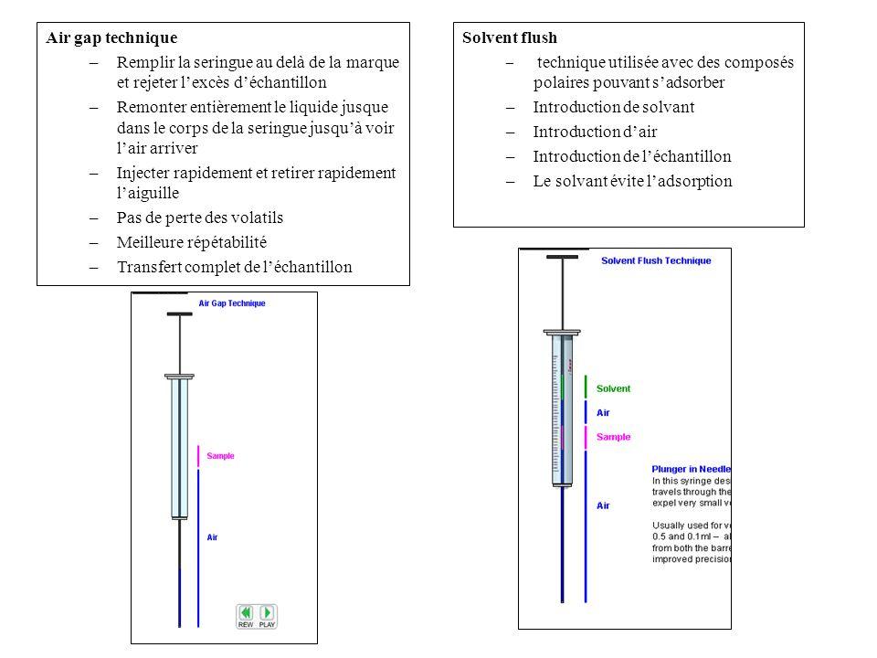 Air gap technique –Remplir la seringue au delà de la marque et rejeter lexcès déchantillon –Remonter entièrement le liquide jusque dans le corps de la