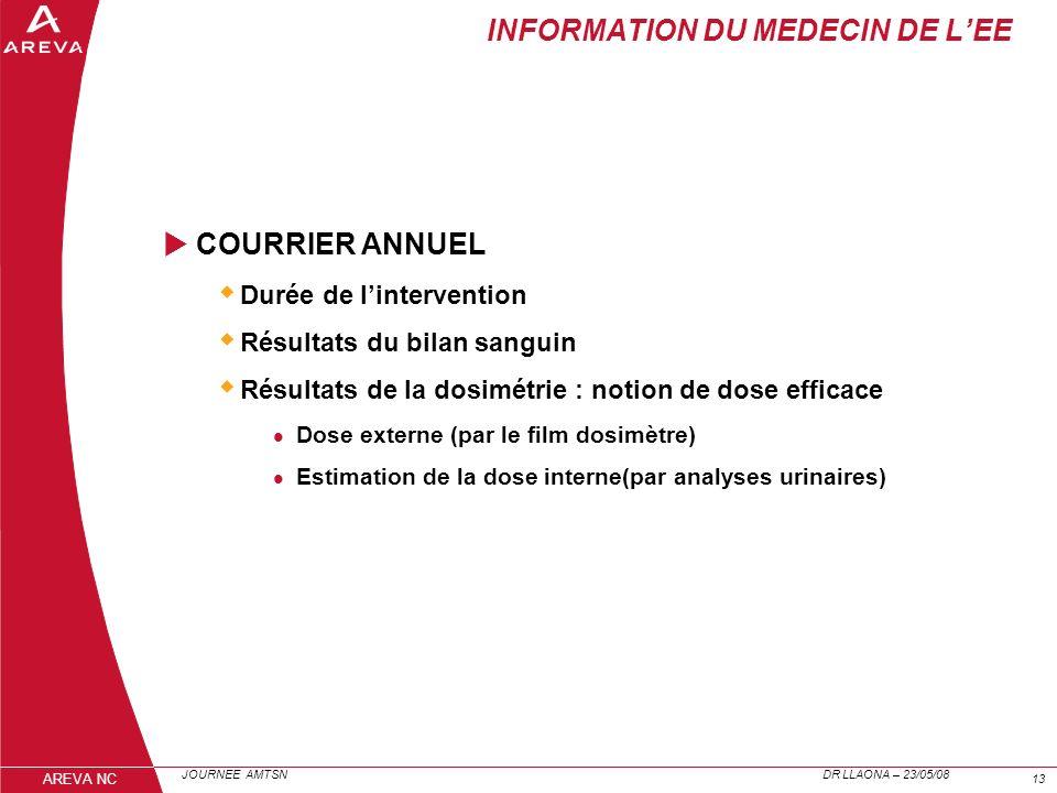 JOURNEE AMTSN DR LLAONA – 23/05/08 13 AREVA NC INFORMATION DU MEDECIN DE LEE COURRIER ANNUEL Durée de lintervention Résultats du bilan sanguin Résulta