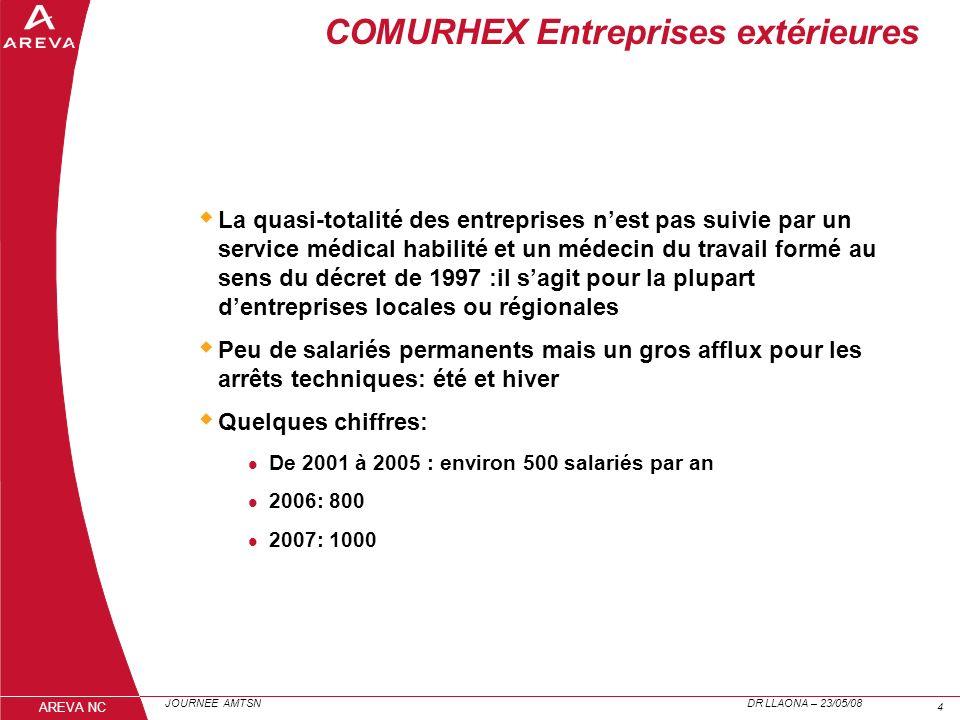 JOURNEE AMTSN DR LLAONA – 23/05/08 44 AREVA NC COMURHEX Entreprises extérieures La quasi-totalité des entreprises nest pas suivie par un service médic