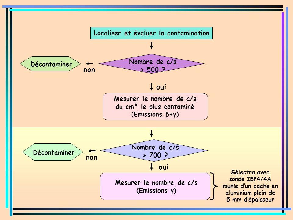 Nombre de c/s > 500 ? non Décontaminer non Décontaminer Mesurer le nombre de c/s (Emissions γ) Mesurer le nombre de c/s du cm² le plus contaminé (Emis