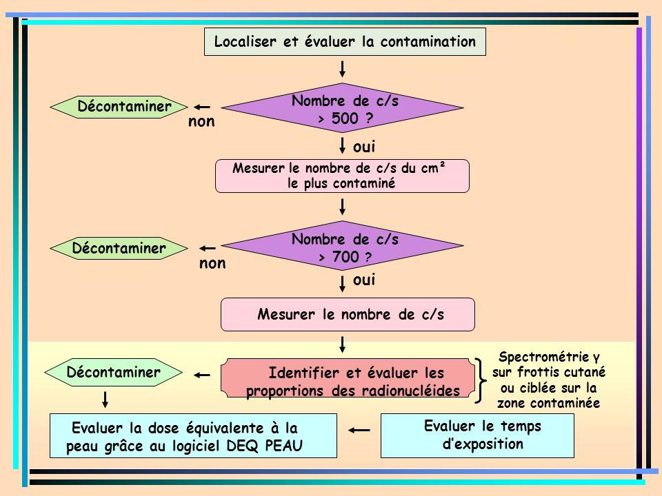 Nombre de c/s > 500 ? oui Mesurer le nombre de c/s du cm² le plus contaminé Mesurer le nombre de c/s oui Décontaminer non Décontaminer Identifier et é