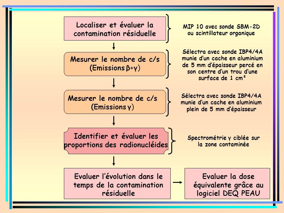 Localiser et évaluer la contamination résiduelle Mesurer le nombre de c/s (Emissions β+γ) Mesurer le nombre de c/s (Emissions γ) Identifier et évaluer