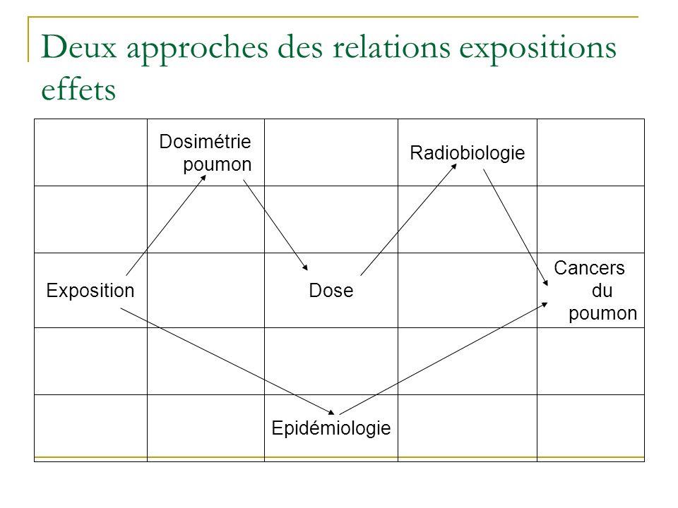 Deux approches des relations expositions effets Epidémiologie Cancers du poumon DoseExposition Radiobiologie Dosimétrie poumon