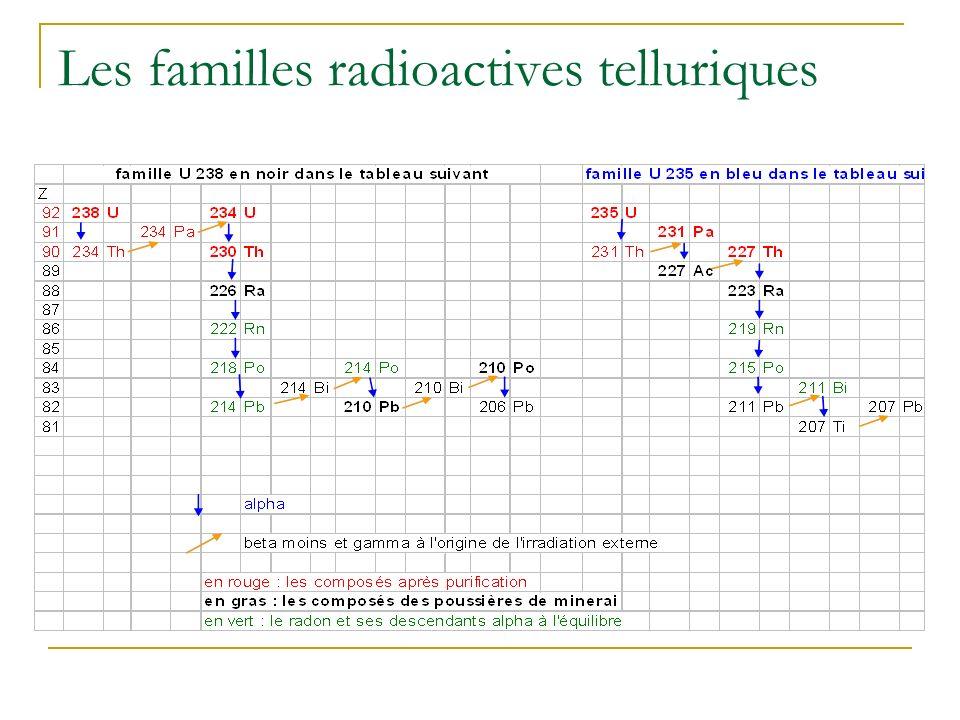 Les familles radioactives telluriques