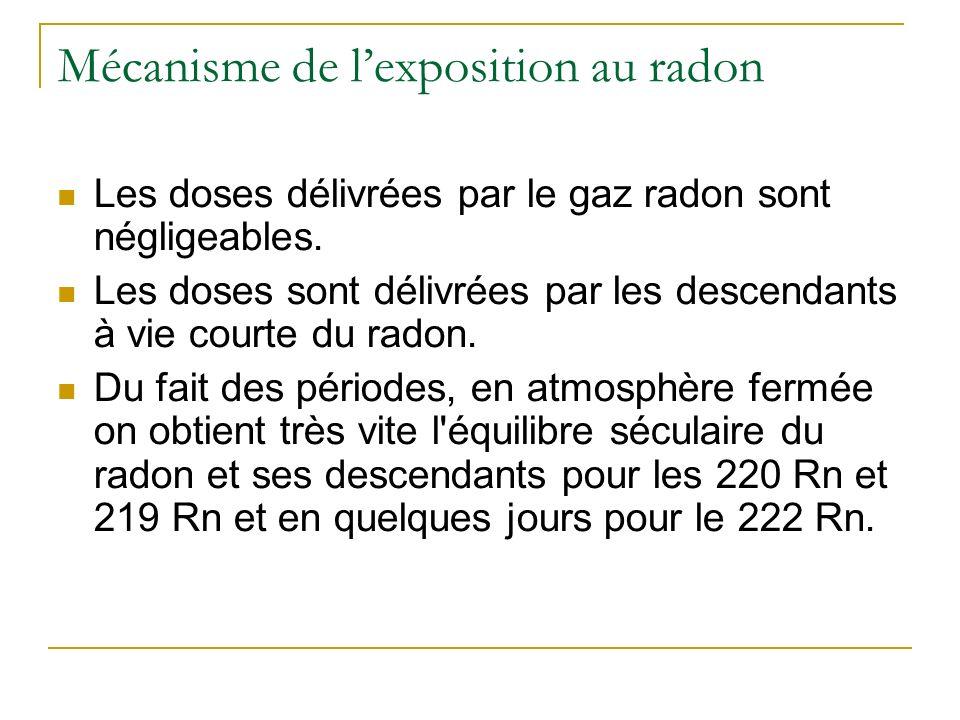 Mécanisme de lexposition au radon Les doses délivrées par le gaz radon sont négligeables.