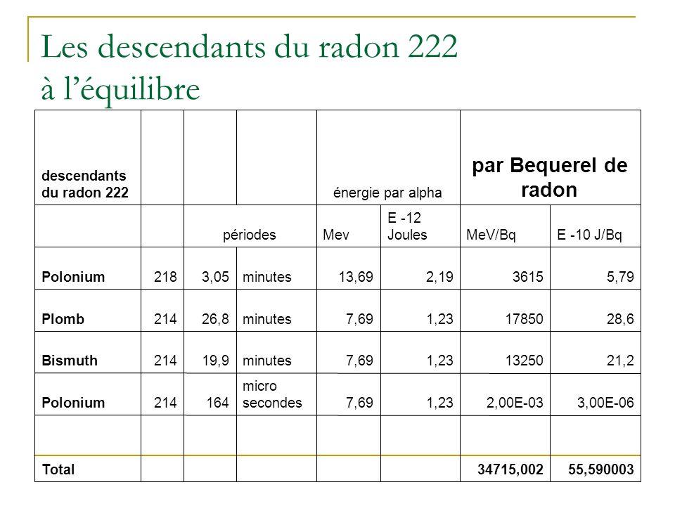 Les descendants du radon 222 à léquilibre 55,59000334715,002 Total 3,00E-062,00E-031,237,69 micro secondes164214Polonium 21,2132501,237,69minutes19,9214Bismuth 28,6178501,237,69minutes26,8214Plomb 5,7936152,1913,69minutes3,05218Polonium E -10 J/BqMeV/Bq E -12 JoulesMevpériodes par Bequerel de radon énergie par alpha descendants du radon 222