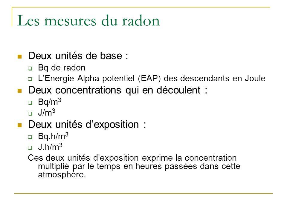 Les mesures du radon Deux unités de base : Bq de radon LEnergie Alpha potentiel (EAP) des descendants en Joule Deux concentrations qui en découlent : Bq/m 3 J/m 3 Deux unités dexposition : Bq.h/m 3 J.h/m 3 Ces deux unités dexposition exprime la concentration multiplié par le temps en heures passées dans cette atmosphère.