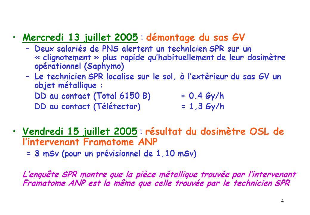 4 Mercredi 13 juillet 2005 : démontage du sas GV –Deux salariés de PNS alertent un technicien SPR sur un « clignotement » plus rapide quhabituellement de leur dosimètre opérationnel (Saphymo) –Le technicien SPR localise sur le sol, à lextérieur du sas GV un objet métallique : DD au contact (Total 6150 B) = 0.4 Gy/h DD au contact (Télétector) = 1,3 Gy/h Vendredi 15 juillet 2005 : résultat du dosimètre OSL de lintervenant Framatome ANP = 3 mSv (pour un prévisionnel de 1,10 mSv) Lenquête SPR montre que la pièce métallique trouvée par lintervenant Framatome ANP est la même que celle trouvée par le technicien SPR