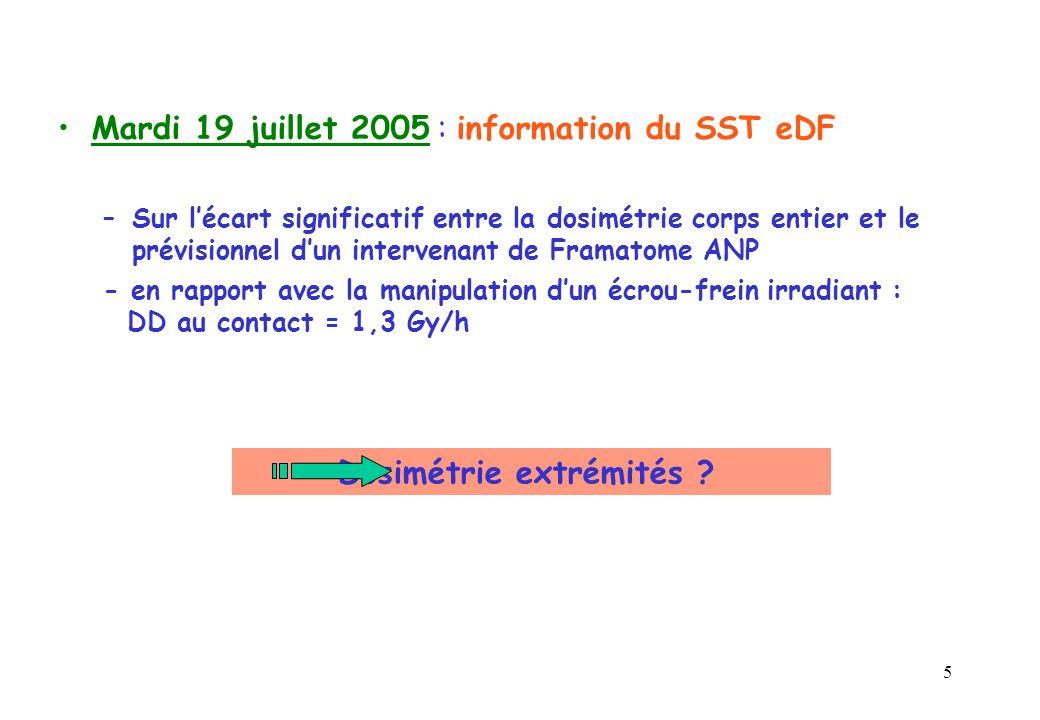 5 Mardi 19 juillet 2005 : information du SST eDF –Sur lécart significatif entre la dosimétrie corps entier et le prévisionnel dun intervenant de Framatome ANP - en rapport avec la manipulation dun écrou-frein irradiant : DD au contact = 1,3 Gy/h Dosimétrie extrémités ?
